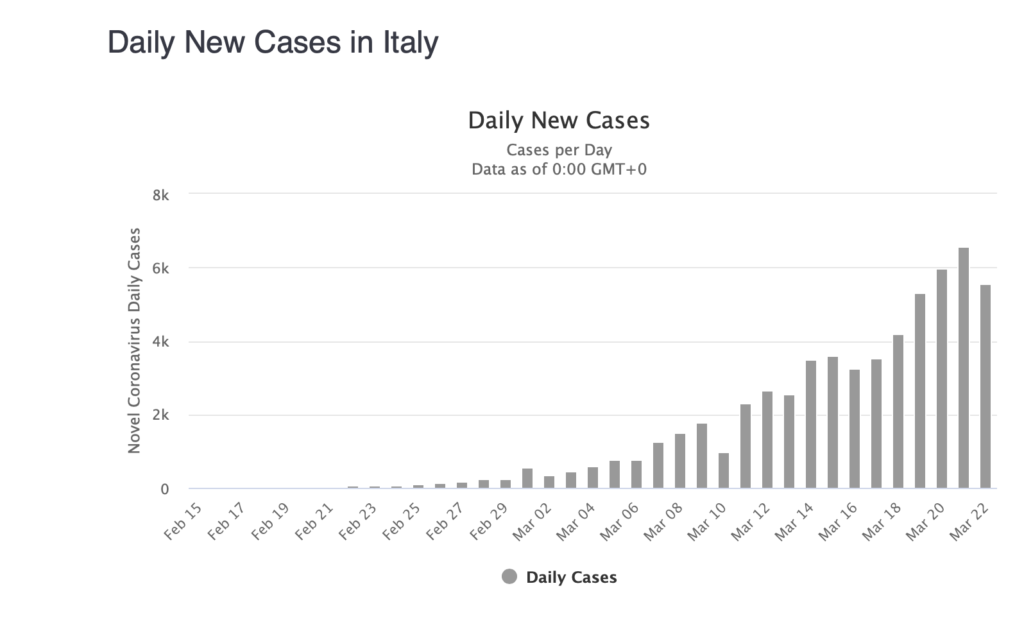 Daily cases in Italy